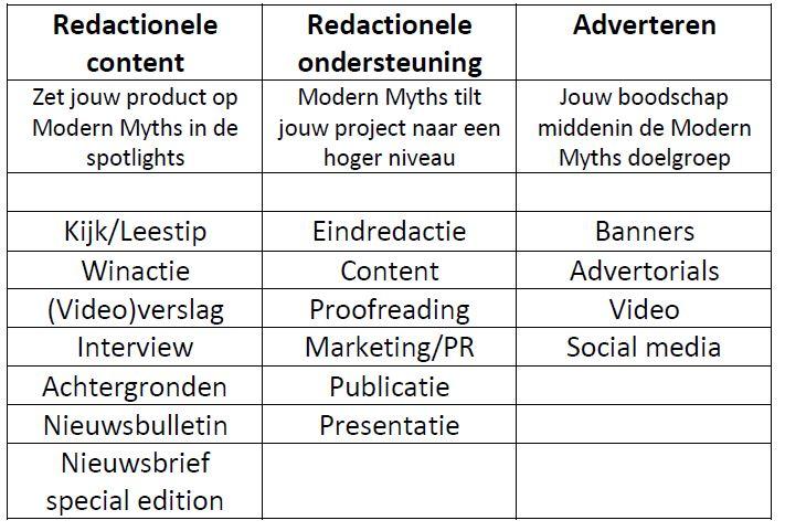 Modern Myths custom media overzichttabel mogelijkheden