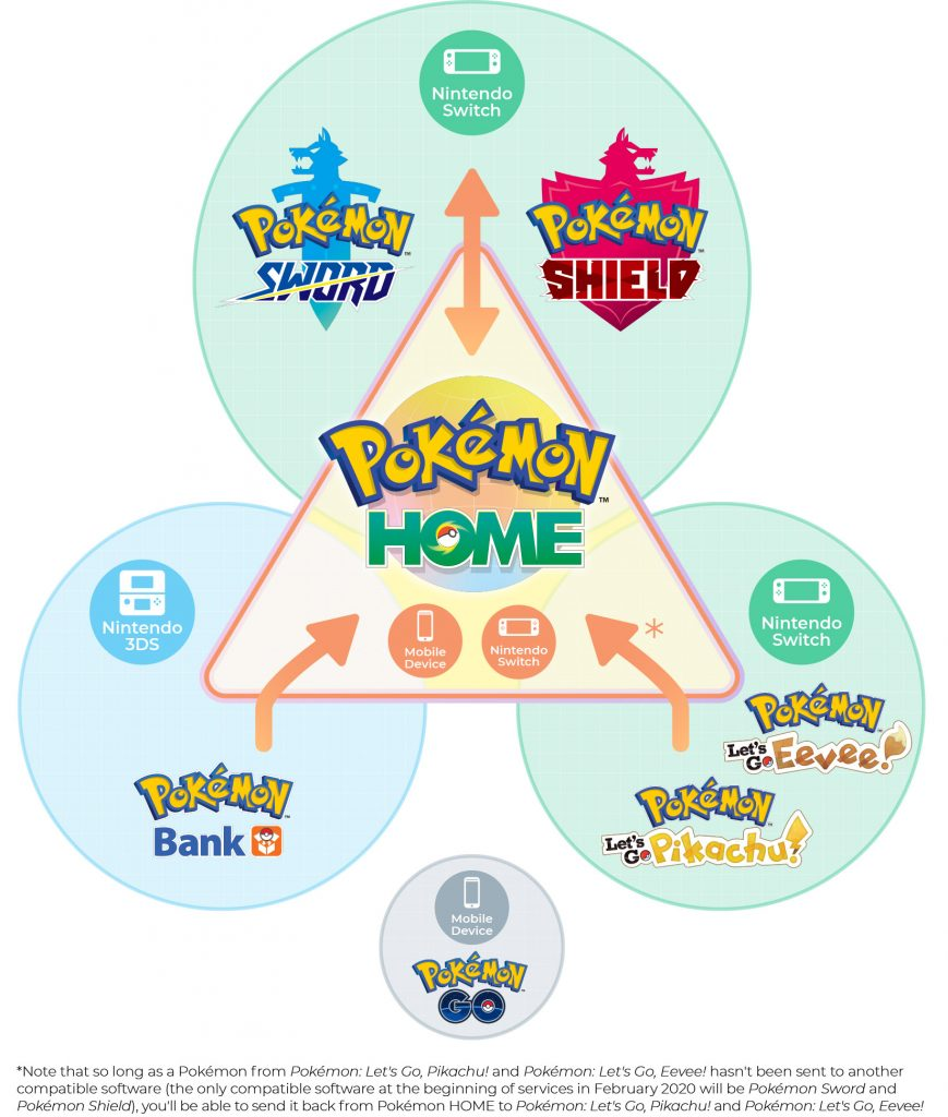 Modern Myths Nieuws 2020 - Week 5 en 6: Pokemon Home Infographic